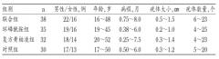低剂量环磷酰胺联合复方黄柏液对尖锐湿疣患者CO激光术后复发的影响